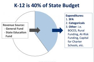 Download the School Finance 201: Colorado Conundrum Presentation